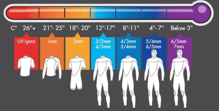 temperature combinaison surf