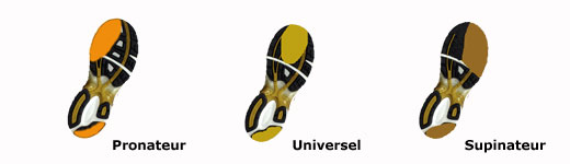 type de foulée : supinateur universel pronateur
